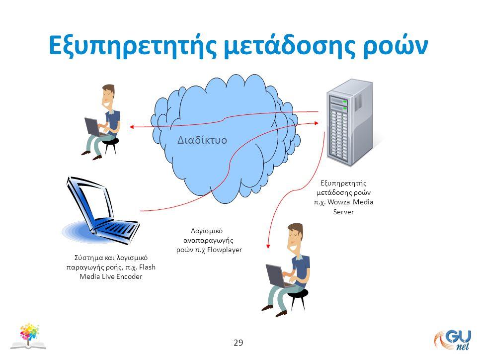Εξυπηρετητής μετάδοσης ροών 29 Διαδίκτυο Σύστημα και λογισμικό παραγωγής ροής, π.χ.