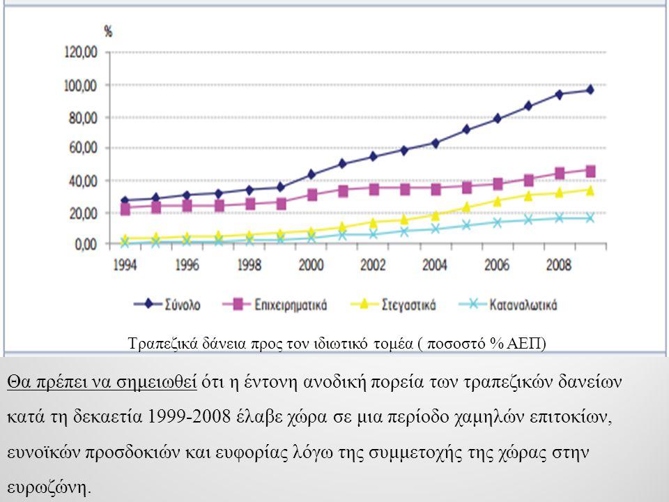 Οι τάσεις πριν την κρίση Τραπεζικές Πιστώσεις στον ιδιωτικό Τομέα (% ΑΕΠ)