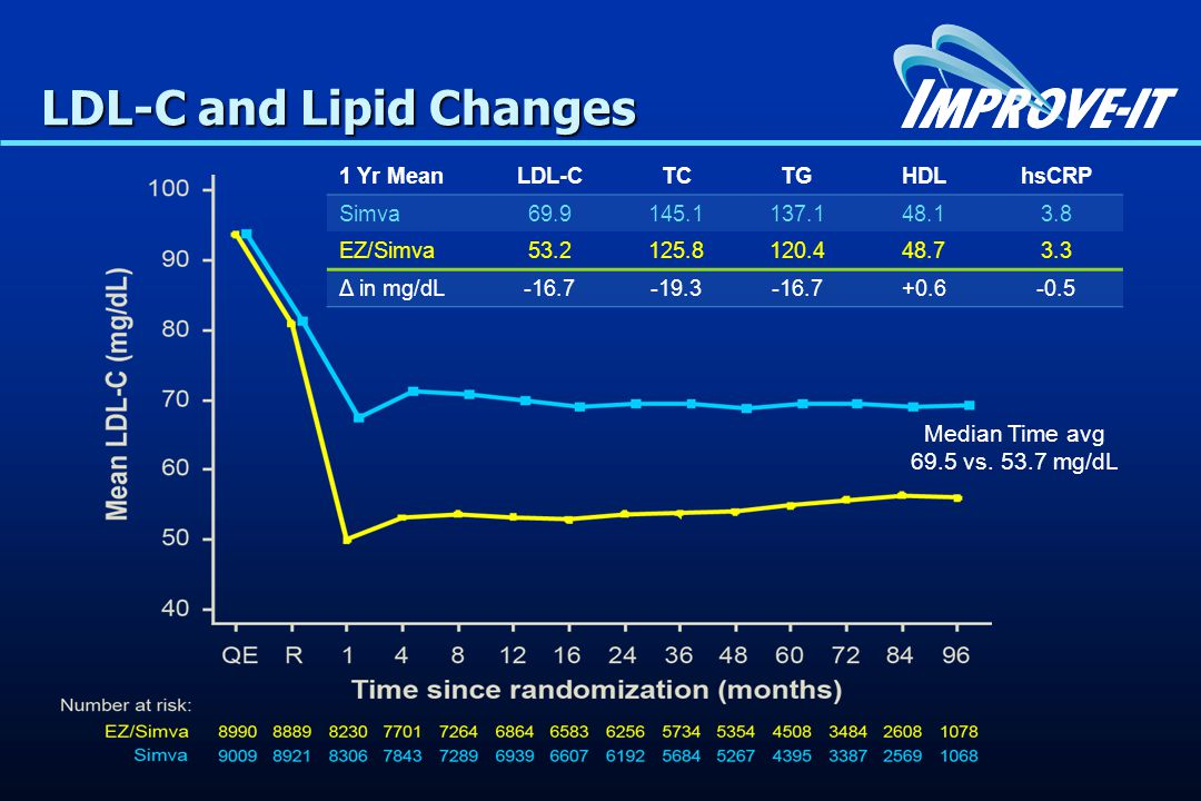 LDL-C and Lipid Changes 1 Yr MeanLDL-CTCTGHDLhsCRP Simva69.9145.1137.148.13.8 EZ/Simva53.2125.8120.448.73.3 Δ in mg/dL-16.7-19.3-16.7+0.6-0.5 Median Time avg 69.5 vs.