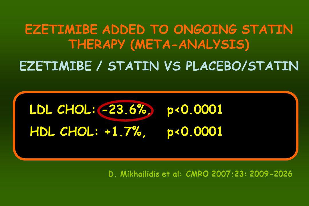 EZETIMIBE ADDED TO ONGOING STATIN THERAPY (META-ANALYSIS) EZETIMIBE / STATIN VS PLACEBO/STATIN LDL CHOL: -23.6%, p<0.0001 HDL CHOL: +1.7%, p<0.0001 D.