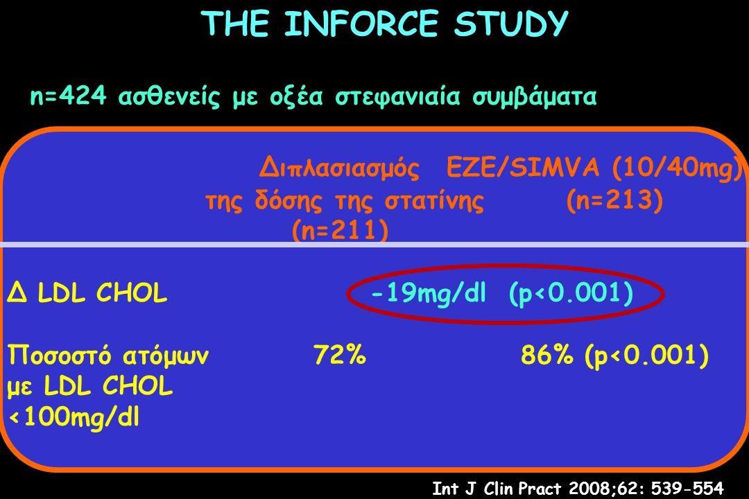 THE INFORCE STUDY n=424 ασθενείς με οξέα στεφανιαία συμβάματα Διπλασιασμός ΕΖΕ/SIMVA (10/40mg) της δόσης της στατίνης(n=213) (n=211) Δ LDL CHOL -19mg/dl (p<0.001) Ποσοστό ατόμων72%86% (p<0.001) με LDL CHOL <100mg/dl Int J Clin Pract 2008;62: 539-554