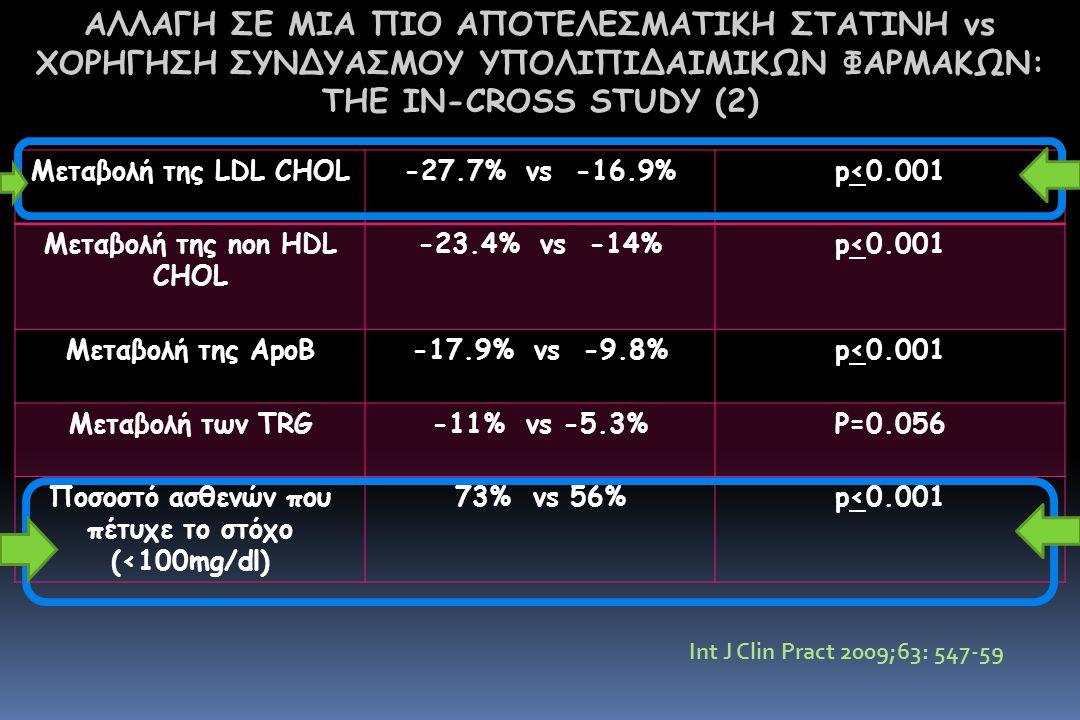 Μεταβολή της LDL CHOL-27.7% vs -16.9%p<0.001 Μεταβολή της non HDL CHOL -23.4% vs -14%p<0.001 Μεταβολή της ApoB-17.9% vs -9.8%p<0.001 Μεταβολή των TRG-11% vs -5.3%P=0.056 Ποσοστό ασθενών που πέτυχε το στόχο (<100mg/dl) 73% vs 56%p<0.001 ΑΛΛΑΓΗ ΣΕ ΜΙΑ ΠΙΟ ΑΠΟΤΕΛΕΣΜΑΤΙΚΗ ΣΤΑΤΙΝΗ vs ΧΟΡΗΓΗΣΗ ΣΥΝΔΥΑΣΜΟΥ ΥΠΟΛΙΠΙΔΑΙΜΙΚΩΝ ΦΑΡΜΑΚΩΝ: THE IN-CROSS STUDY (2) Int J Clin Pract 2009;63: 547-59