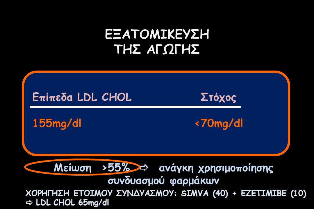 ΕΞΑΤΟΜΙΚΕΥΣΗ ΤΗΣ ΑΓΩΓΗΣ Επίπεδα LDL CHOLΣτόχος 155mg/dl<70mg/dl Μείωση >55%  ανάγκη χρησιμοποίησης συνδυασμού φαρμάκων ΧΟΡΗΓΗΣΗ ΕΤΟΙΜΟΥ ΣΥΝΔΥΑΣΜΟΥ: SIMVA (40) + EZETIMIBE (10)  LDL CHOL 65mg/dl
