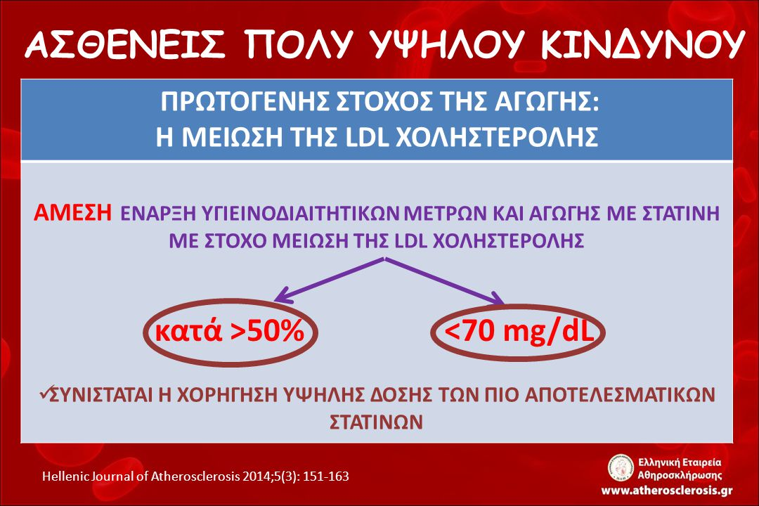 ΕΞΑΤΟΜΙΚΕΥΣΗ ΤΗΣ ΑΓΩΓΗΣ ATORVA 20mg/d: LDL CHOL 90mg/dl ROSUVA 20mg/d: LDL CHOL 84mg/dl EZETIMIBE + SIMVA (10/40mg/d): LDL CHOL 75 mg/dl