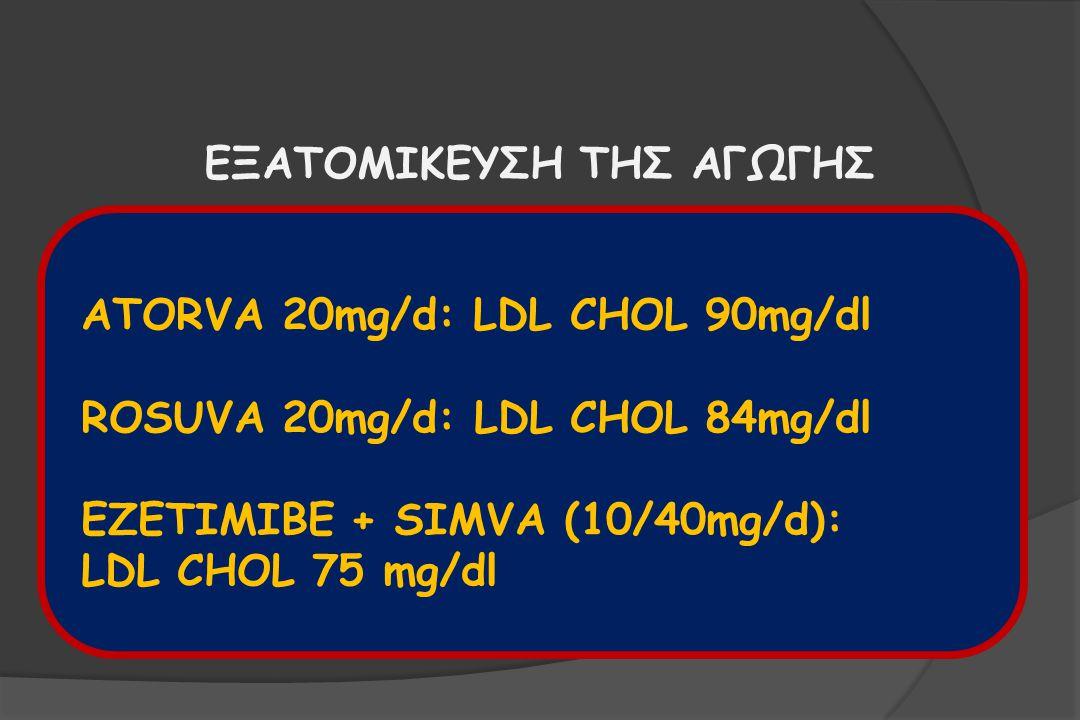 ΕΞΑΤΟΜΙΚΕΥΣΗ ΤΗΣ ΑΓΩΓΗΣ ATORVA 20mg/d: LDL CHOL 90mg/dl ROSUVA 20mg/d: LDL CHOL 84mg/dl EZETIMIBE + SIMVA (10/40mg/d): LDL CHOL 75 mg/dl