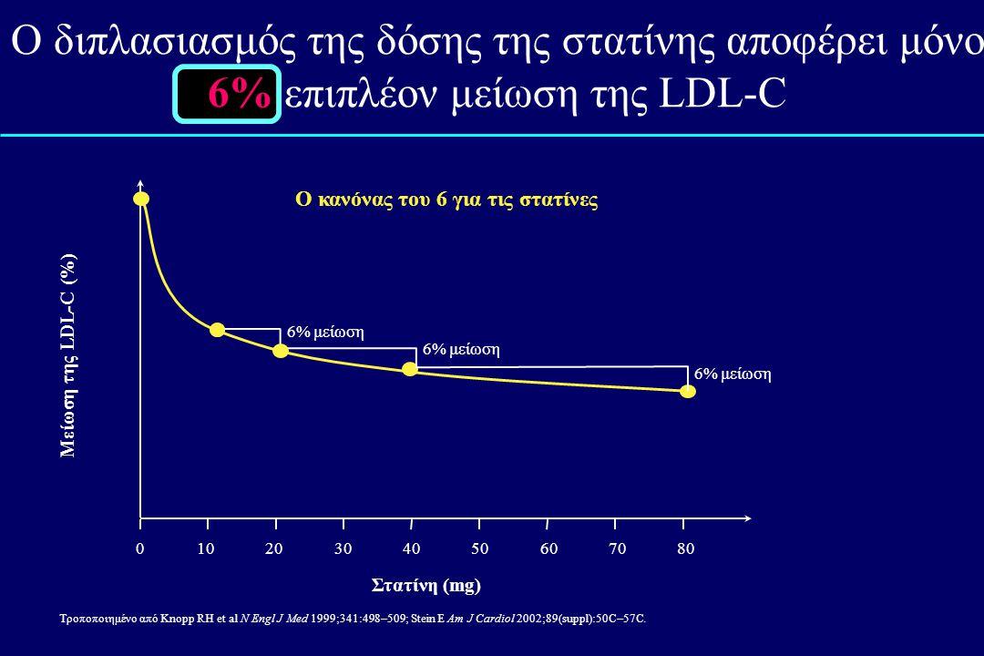 Ο διπλασιασμός της δόσης της στατίνης αποφέρει μόνο 6% επιπλέον μείωση της LDL-C Τροποποιημένο από Knopp RH et al N Engl J Med 1999;341:498 – 509; Stein E Am J Cardiol 2002;89(suppl):50C – 57C.