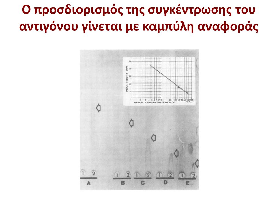 Ο προσδιορισμός της συγκέντρωσης του αντιγόνου γίνεται με καμπύλη αναφοράς