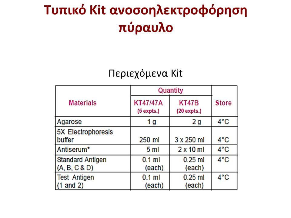 Περιεχόμενα Kit Τυπικό Kit ανοσοηλεκτροφόρηση πύραυλο