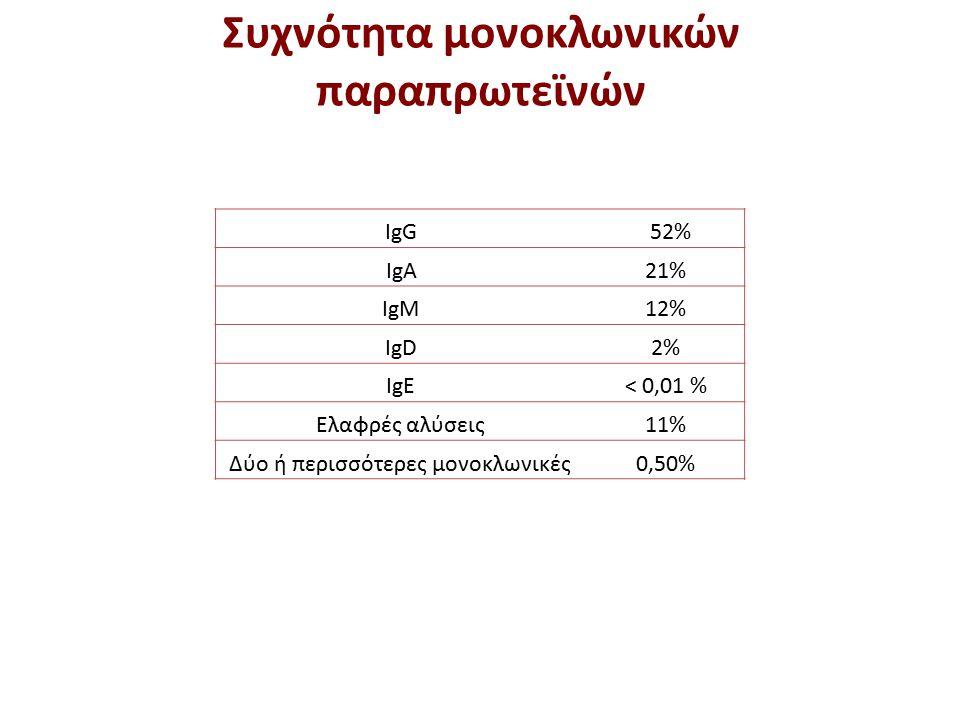 IgG52% IgA21% IgM12% IgD2% IgE< 0,01 % Ελαφρές αλύσεις11% Δύο ή περισσότερες μονοκλωνικές0,50% Συχνότητα μονοκλωνικών παραπρωτεϊνών
