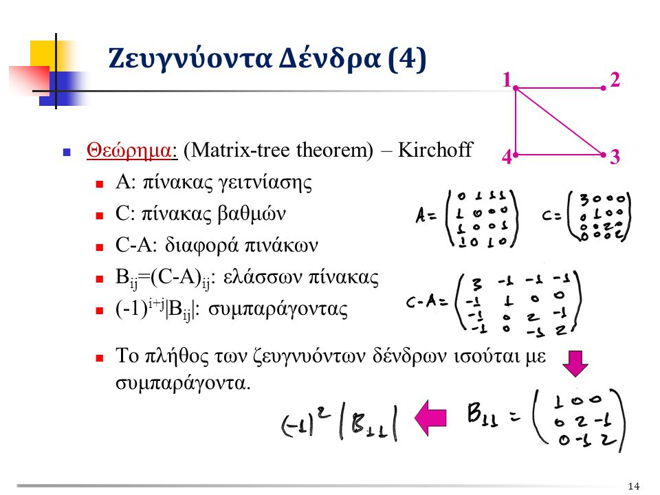 Θεώρημα: (Matrix-tree theorem) – Kirchoff Α: πίνακας γειτνίασης C: πίνακας βαθμών C-A: διαφορά πινάκων B ij =(C-A) ij : ελάσσων πίνακας (-1) i+j |B ij |: συμπαράγοντας Το πλήθος των ζευγνυόντων δένδρων ισούται με συμπαράγοντα.
