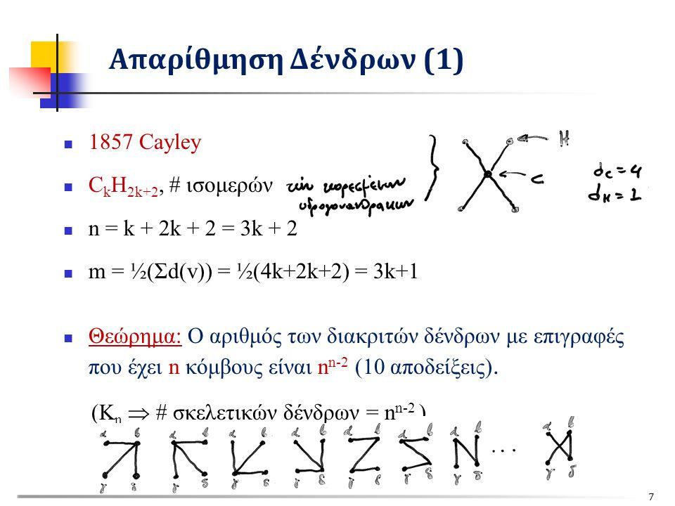 1857 Cayley C k H 2k+2, # ισομερών n = k + 2k + 2 = 3k + 2 m = ½(Σd(v)) = ½(4k+2k+2) = 3k+1 Θεώρημα: Ο αριθμός των διακριτών δένδρων με επιγραφές που έχει n κόμβους είναι n n-2 (10 αποδείξεις).