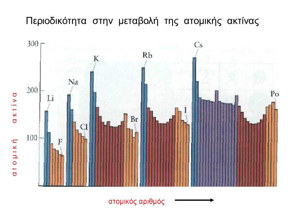 Η μεταβολή της ατομικής ακτίνας στον Π.Π. ατομική ακτίνα σε pm Πως μεταβάλλεται γενικά η ατομική ακτίνα; Αύξηση ατομικής ακτίνας