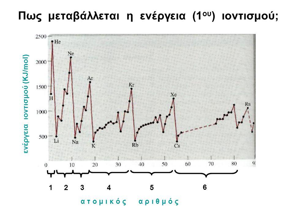 Πως μεταβάλλεται η ενέργεια (1 ου ) ιοντισμού; α τ ο μ ι κ ό ς α ρ ι θ μ ό ς ενέργεια ιοντισμού (KJ/mol) 12345 6