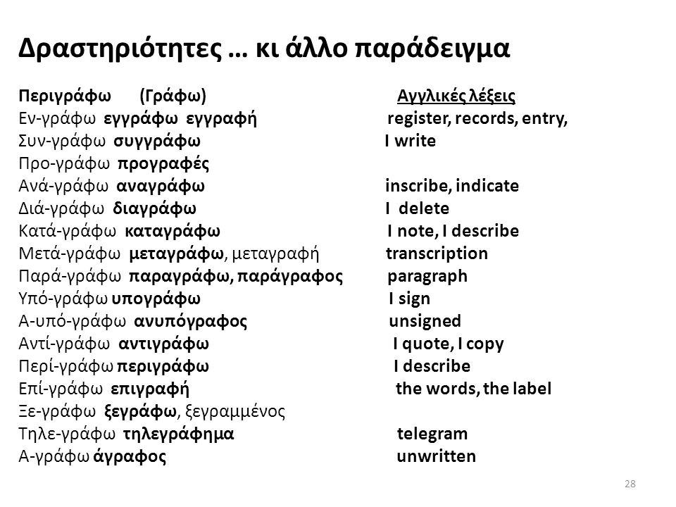 Δραστηριότητες … κι άλλο παράδειγμα Περιγράφω (Γράφω) Αγγλικές λέξεις Εν-γράφω εγγράφω εγγραφή register, records, entry, Συν-γράφω συγγράφω Ι write Πρ