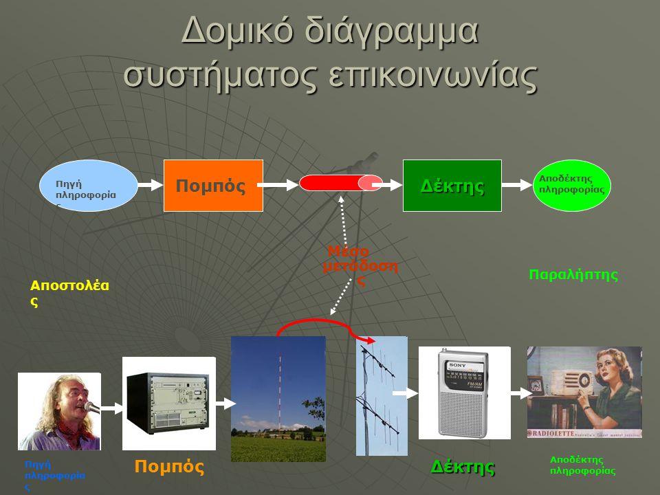 Δομικό διάγραμμα συστήματος επικοινωνίας Πομπός Δέκτης Αποδέκτης πληροφορίας Πηγή πληροφορία ς Πομπός Αποδέκτης πληροφορίας Δέκτης Αποστολέα ς Παραλήπ