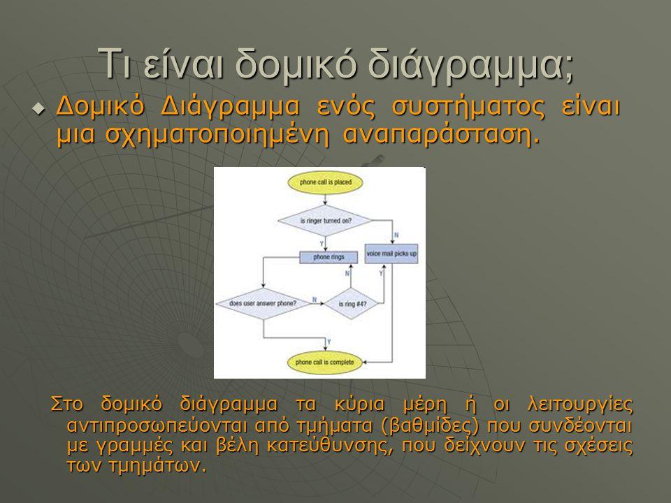  Δομικό Διάγραμμα ενός συστήματος είναι μια σχηματοποιημένη αναπαράσταση. Στο δομικό διάγραμμα τα κύρια μέρη ή οι λειτουργίες αντιπροσωπεύονται από τ