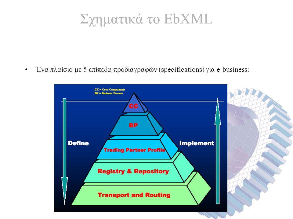 Σχηματικά το EbXML Ένα πλαίσιο με 5 επίπεδα προδιαγραφών (specifications) για e-business: