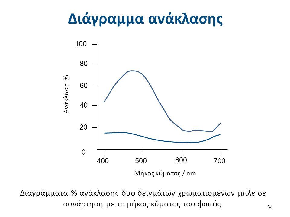Καθορισμός απόχρωσης (1 από 2) Η παραπάνω μαθηματική σχέση βοηθάει στο να καθοριστεί η απόχρωση μιγμάτων πιγμέντων.