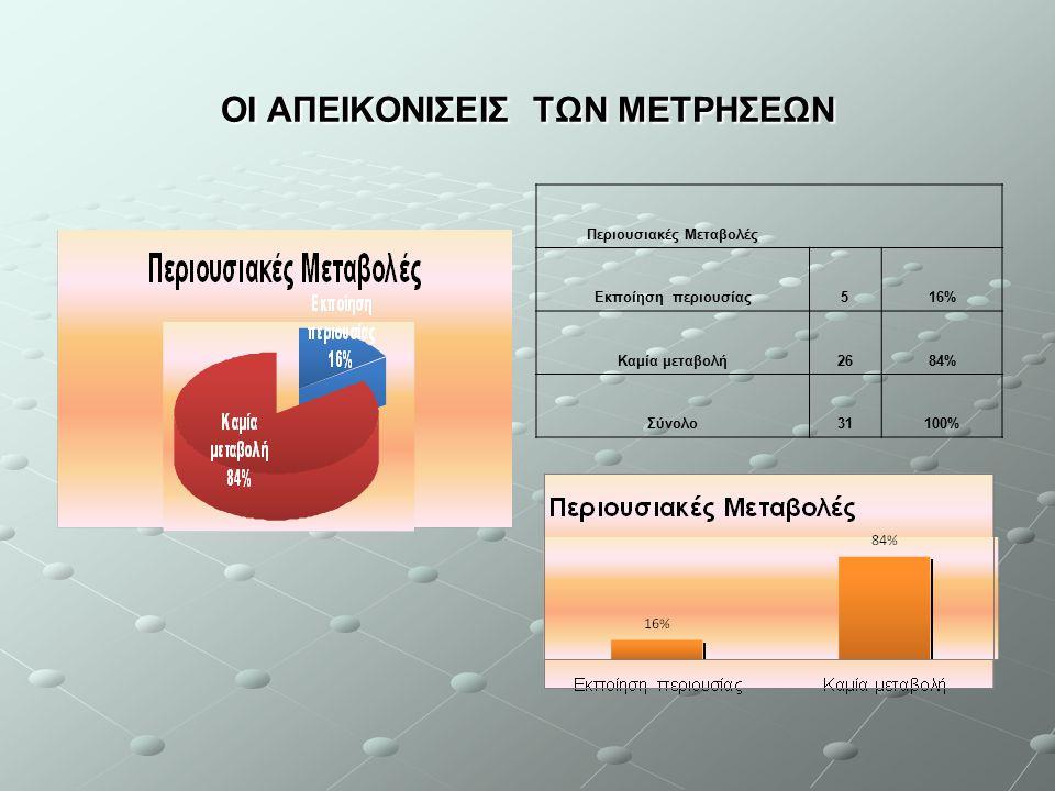 ΟΙ ΑΠΕΙΚΟΝΙΣΕΙΣ ΤΩΝ ΜΕΤΡΗΣΕΩΝ Περιουσιακές Μεταβολές Εκποίηση περιουσίας516% Καμία μεταβολή2684% Σύνολο31100%