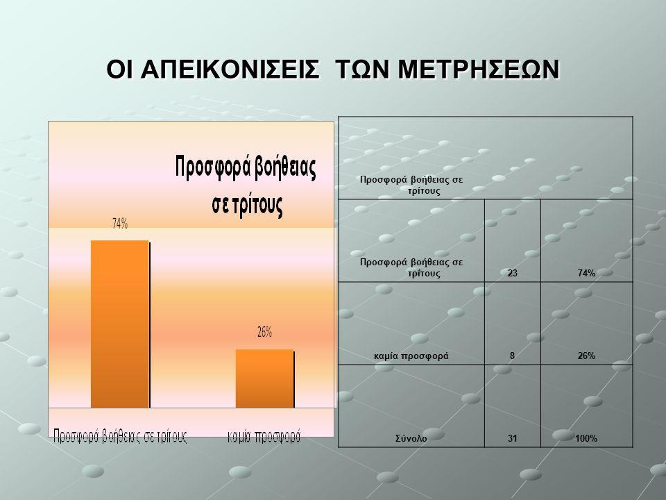 ΟΙ ΑΠΕΙΚΟΝΙΣΕΙΣ ΤΩΝ ΜΕΤΡΗΣΕΩΝ Προσφορά βοήθειας σε τρίτους 2374% καμία προσφορά826% Σύνολο31100%