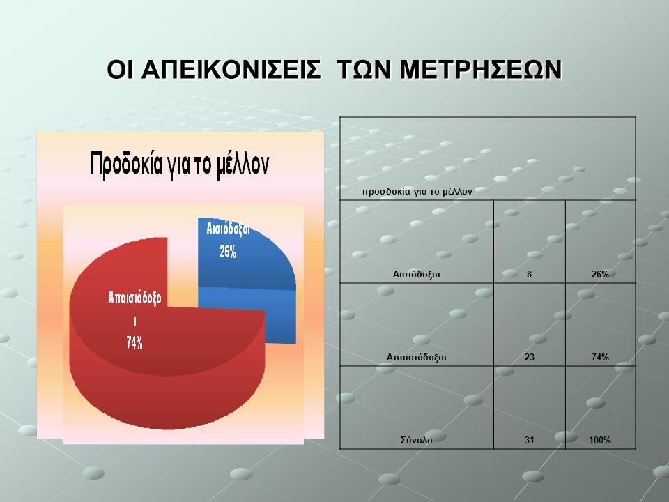 ΟΙ ΑΠΕΙΚΟΝΙΣΕΙΣ ΤΩΝ ΜΕΤΡΗΣΕΩΝ προσδοκία για το μέλλον Αισιόδοξοι826% Απαισιόδοξοι2374% Σύνολο31100%