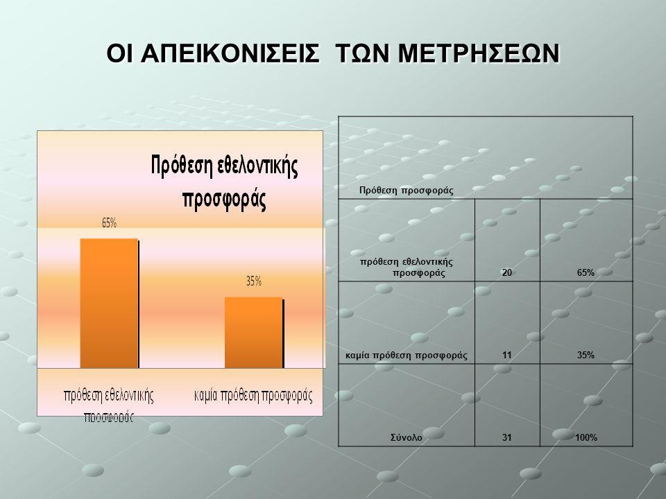 ΟΙ ΑΠΕΙΚΟΝΙΣΕΙΣ ΤΩΝ ΜΕΤΡΗΣΕΩΝ Πρόθεση προσφοράς πρόθεση εθελοντικής προσφοράς2065% καμία πρόθεση προσφοράς1135% Σύνολο31100%
