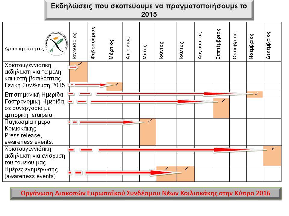 Εκδηλώσεις που σκοπεύουμε να πραγματοποιήσουμε το 2015 Οργάνωση Διακοπών Ευρωπαϊκού Συνδέσμου Νέων Κοιλιοκάκης στην Κύπρο 2016