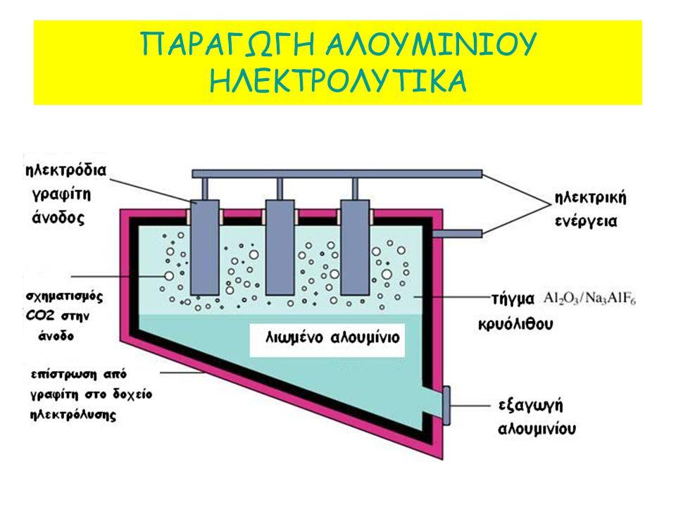 Η ΑΝΑΓΚΗ ΓΙΑ ΤΗ ΝΕΑ ΜΕΤΑΛΛΟΥΡΓΙΚΗ ΤΕΧΝΟΛΟΓΙΑ Η ηλεκτρόλυση τηγμένων αλάτων είναι η ηλεκτρολυτική αποσύνθεση μιας ένωσης σε ένα τήγμα ιόντων. Το πρωταρ