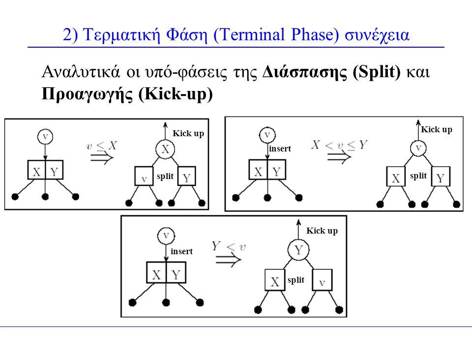 2) Τερματική Φάση (Terminal Phase) συνέχεια Αναλυτικά οι υπό-φάσεις της Διάσπασης (Split) και Προαγωγής (Kick-up) Kick up insert Kick up split Kick up insert