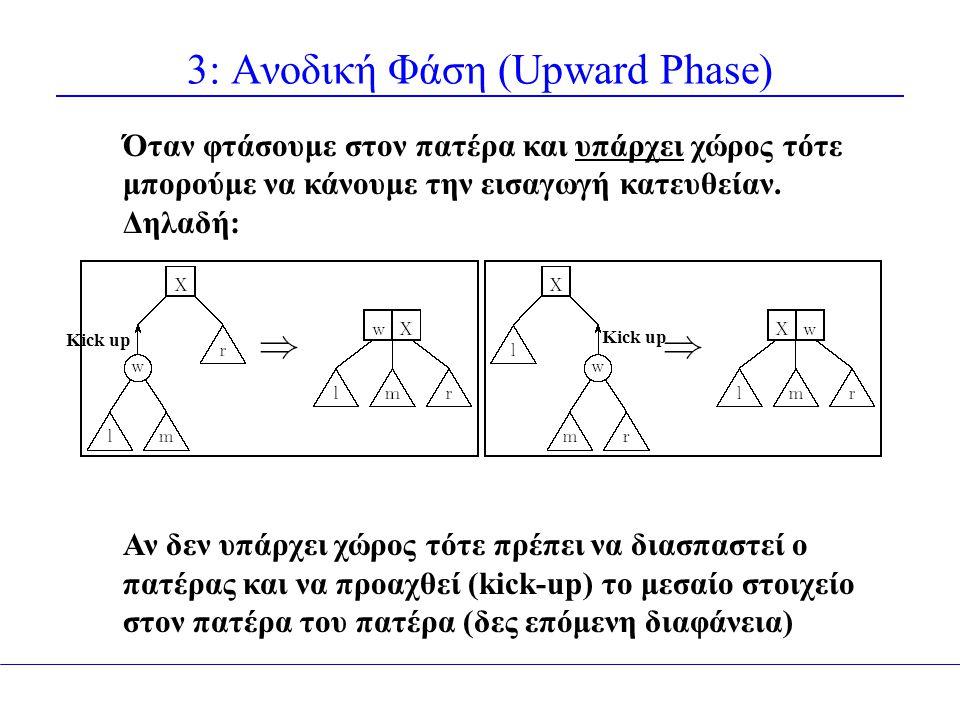 3: Ανοδική Φάση (Upward Phase) Kick up Όταν φτάσουμε στον πατέρα και υπάρχει χώρος τότε μπορούμε να κάνουμε την εισαγωγή κατευθείαν. Δηλαδή: Αν δεν υπ