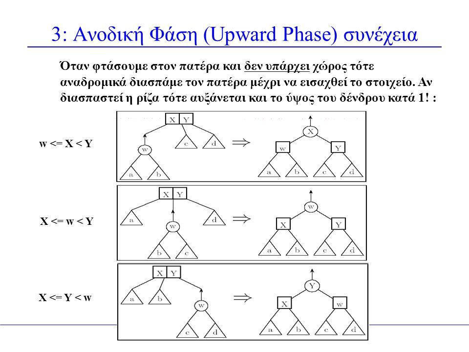 3: Ανοδική Φάση (Upward Phase) συνέχεια Όταν φτάσουμε στον πατέρα και δεν υπάρχει χώρος τότε αναδρομικά διασπάμε τον πατέρα μέχρι να εισαχθεί το στοιχείο.