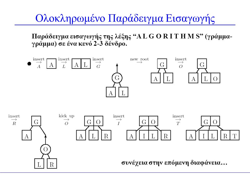 """Ολοκληρωμένο Παράδειγμα Εισαγωγής Παράδειγμα εισαγωγής της λέξης """"A L G O R I T H M S"""" (γράμμα- γράμμα) σε ένα κενό 2-3 δένδρο. συνέχεια στην επόμενη"""