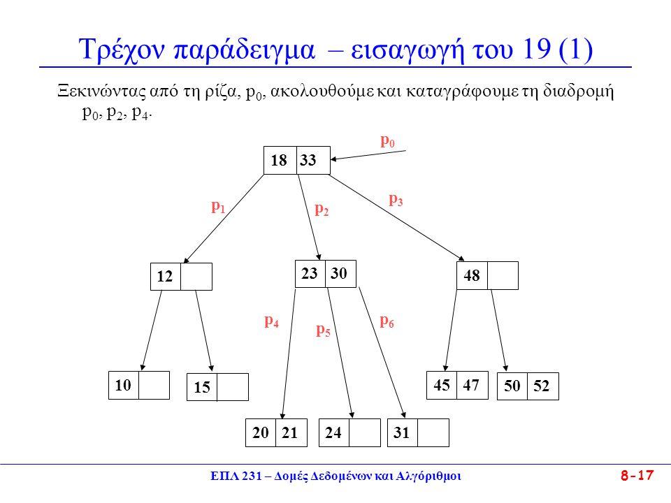 ΕΠΛ 231 – Δομές Δεδομένων και Αλγόριθμοι 8-17 Τρέχον παράδειγμα – εισαγωγή του 19 (1) Ξεκινώντας από τη ρίζα, p 0, ακολουθούμε και καταγράφουμε τη διαδρομή p 0, p 2, p 4.