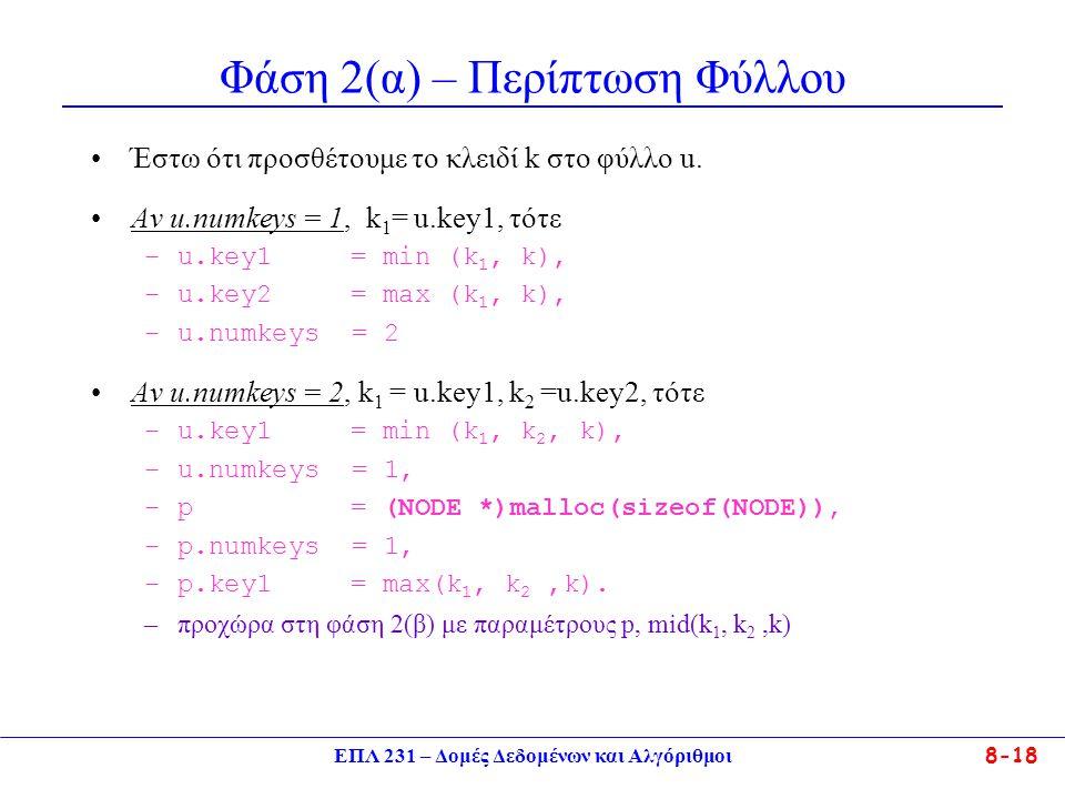 ΕΠΛ 231 – Δομές Δεδομένων και Αλγόριθμοι 8-18 Φάση 2(α) – Περίπτωση Φύλλου Έστω ότι προσθέτουμε το κλειδί k στο φύλλο u. Αν u.numkeys = 1, k 1 = u.key