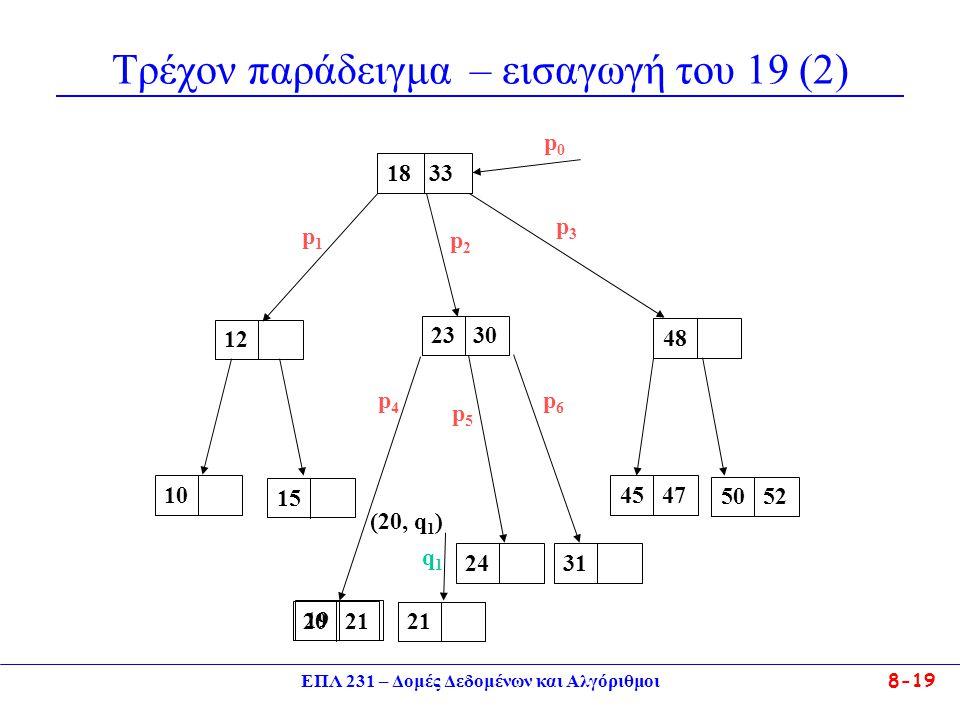 ΕΠΛ 231 – Δομές Δεδομένων και Αλγόριθμοι 8-19 Τρέχον παράδειγμα – εισαγωγή του 19 (2) 23 3012 18 33 48101520 212445 473150 52 p0p0 p1p1 p2p2 p3p3 p4p4 p5p5 p6p6 2119 q1q1 (20, q 1 )