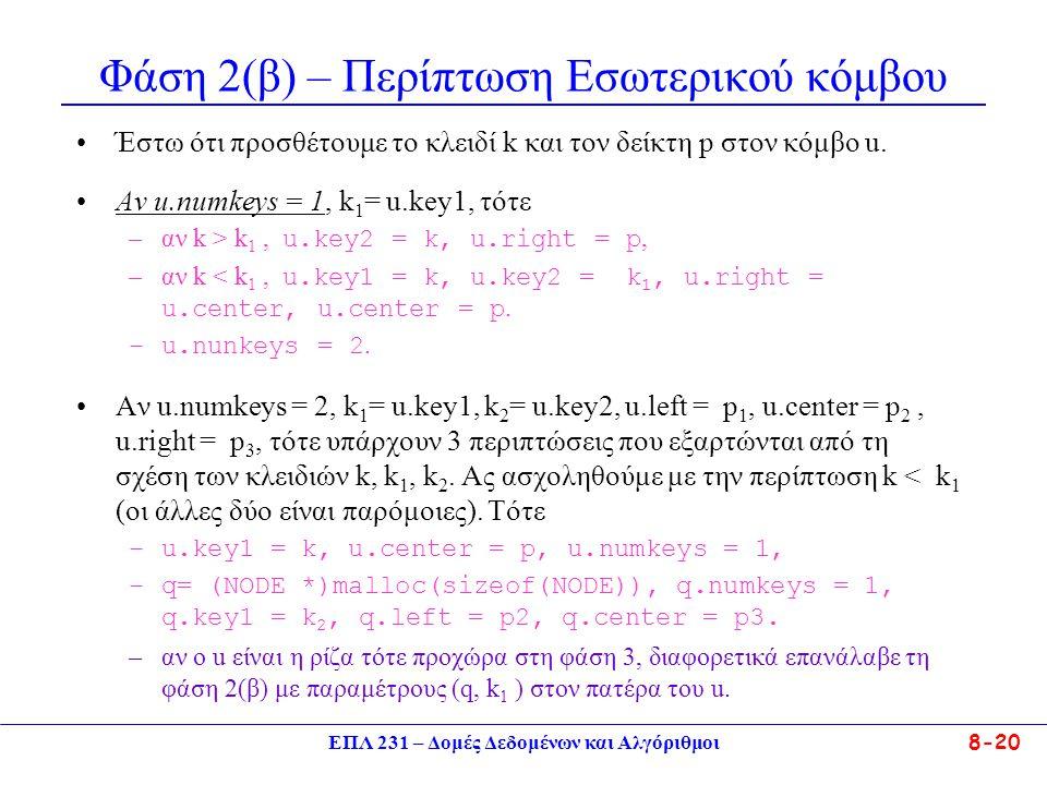 ΕΠΛ 231 – Δομές Δεδομένων και Αλγόριθμοι 8-20 Φάση 2(β) – Περίπτωση Εσωτερικού κόμβου Έστω ότι προσθέτουμε το κλειδί k και τον δείκτη p στον κόμβο u.