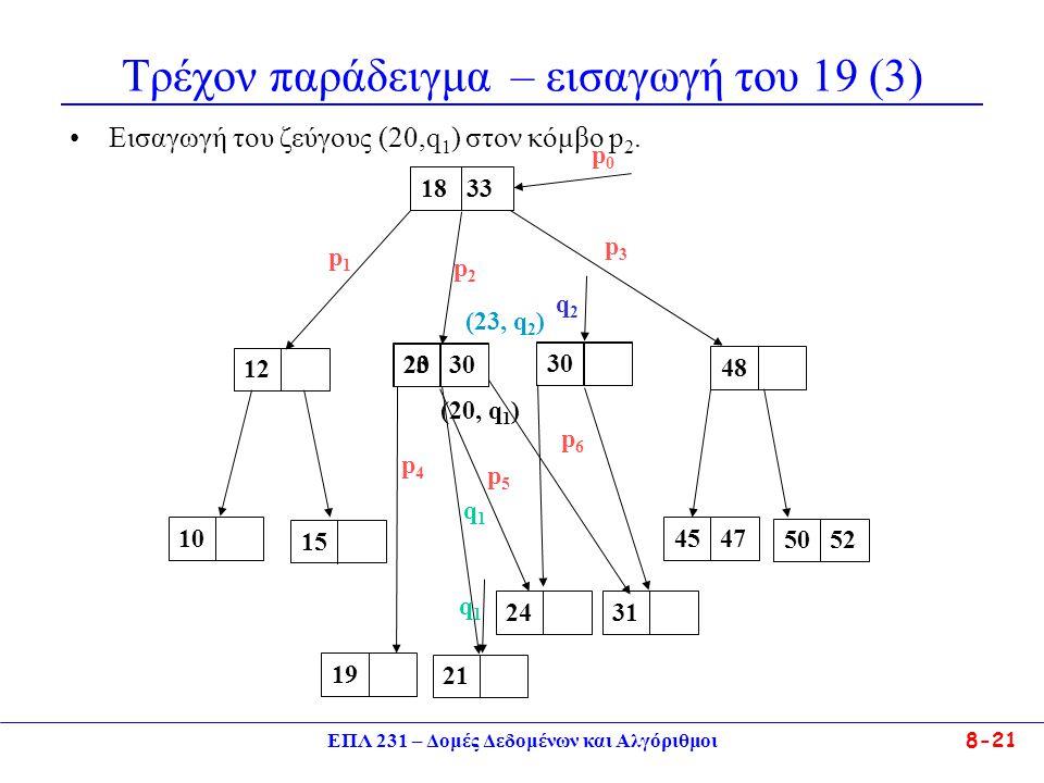 ΕΠΛ 231 – Δομές Δεδομένων και Αλγόριθμοι 8-21 Τρέχον παράδειγμα – εισαγωγή του 19 (3) Eισαγωγή του ζεύγους (20,q 1 ) στον κόμβο p 2. 23 3012 18 33 481