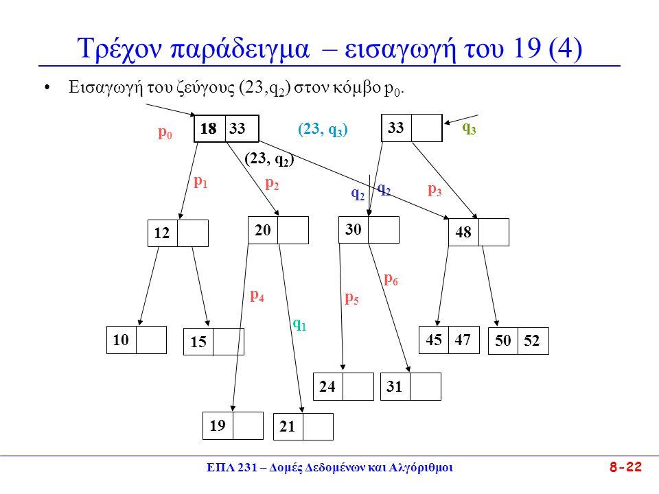 ΕΠΛ 231 – Δομές Δεδομένων και Αλγόριθμοι 8-22 Τρέχον παράδειγμα – εισαγωγή του 19 (4) Eισαγωγή του ζεύγους (23,q 2 ) στον κόμβο p 0. 12 18 33 48101524