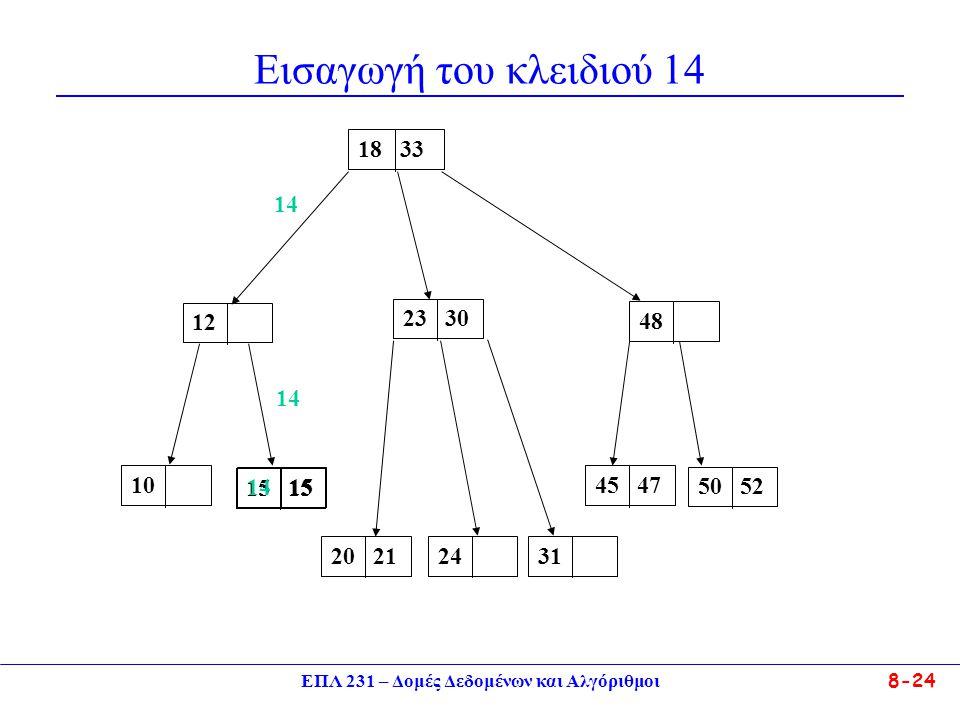 ΕΠΛ 231 – Δομές Δεδομένων και Αλγόριθμοι 8-24 Εισαγωγή του κλειδιού 14 23 301218 3348101520 212445 473150 52 1514 15 14