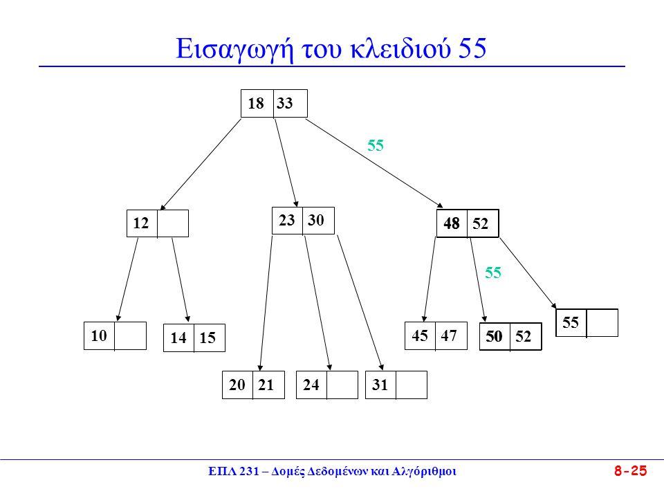 ΕΠΛ 231 – Δομές Δεδομένων και Αλγόριθμοι 8-25 Εισαγωγή του κλειδιού 55 23 301218 3348 521014 1520 212445 4731505550 5248 55