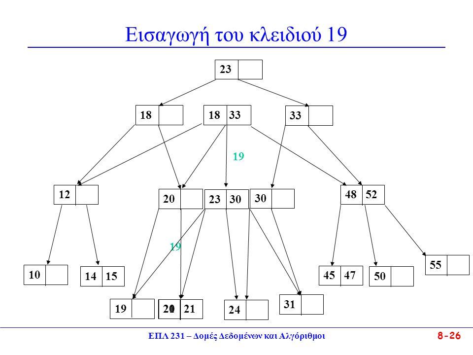 ΕΠΛ 231 – Δομές Δεδομένων και Αλγόριθμοι 8-26 Εισαγωγή του κλειδιού 19 121014 152448 52 45 47 50 55 3120 2123 3018 33 19 21202030183323