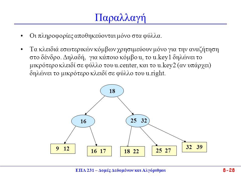 ΕΠΛ 231 – Δομές Δεδομένων και Αλγόριθμοι 8-28 Παραλλαγή Οι πληροφορίες αποθηκεύονται μόνο στα φύλλα. Τα κλειδιά εσωτερικών κόμβων χρησιμεύουν μόνο για