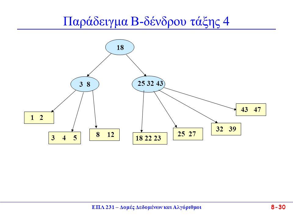 ΕΠΛ 231 – Δομές Δεδομένων και Αλγόριθμοι 8-30 Παράδειγμα Β-δένδρου τάξης 4 18 25 32 43 1 2 3 8 3 4 5 18 22 23 25 27 32 39 8 12 43 47