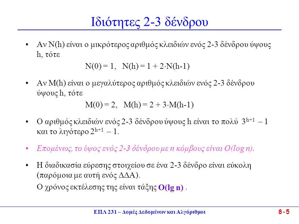 ΕΠΛ 231 – Δομές Δεδομένων και Αλγόριθμοι 8-5 Ιδιότητες 2-3 δένδρου Αν Ν(h) είναι ο μικρότερος αριθμός κλειδιών ενός 2-3 δένδρου ύψους h, τότε Ν(0) = 1, Ν(h) = 1 + 2  N(h-1) Αν M(h) είναι ο μεγαλύτερος αριθμός κλειδιών ενός 2-3 δένδρου ύψους h, τότε M(0) = 2, M(h) = 2 + 3  M(h-1) Ο αριθμός κλειδιών ενός 2-3 δένδρου ύψους h είναι το πολύ 3 h+1 – 1 και το λιγότερο 2 h+1 – 1.