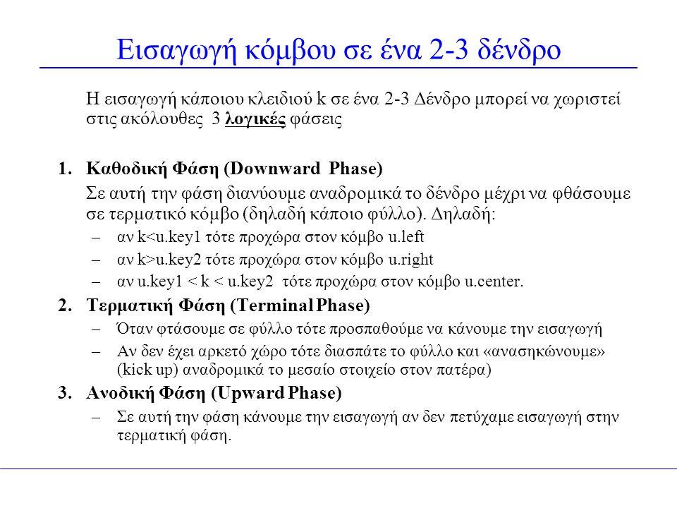 Εισαγωγή κόμβου σε ένα 2-3 δένδρο Η εισαγωγή κάποιου κλειδιού k σε ένα 2-3 Δένδρο μπορεί να χωριστεί στις ακόλουθες 3 λογικές φάσεις 1.Καθοδική Φάση (