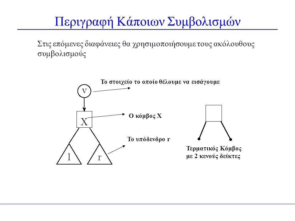 Περιγραφή Κάποιων Συμβολισμών Στις επόμενες διαφάνειες θα χρησιμοποιήσουμε τους ακόλουθους συμβολισμούς Ο κόμβος Χ Το στοιχείο το οποίο θέλουμε να εισάγουμε Το υπόδενδρο r Τερματικός Κόμβος με 2 κενούς δείκτες