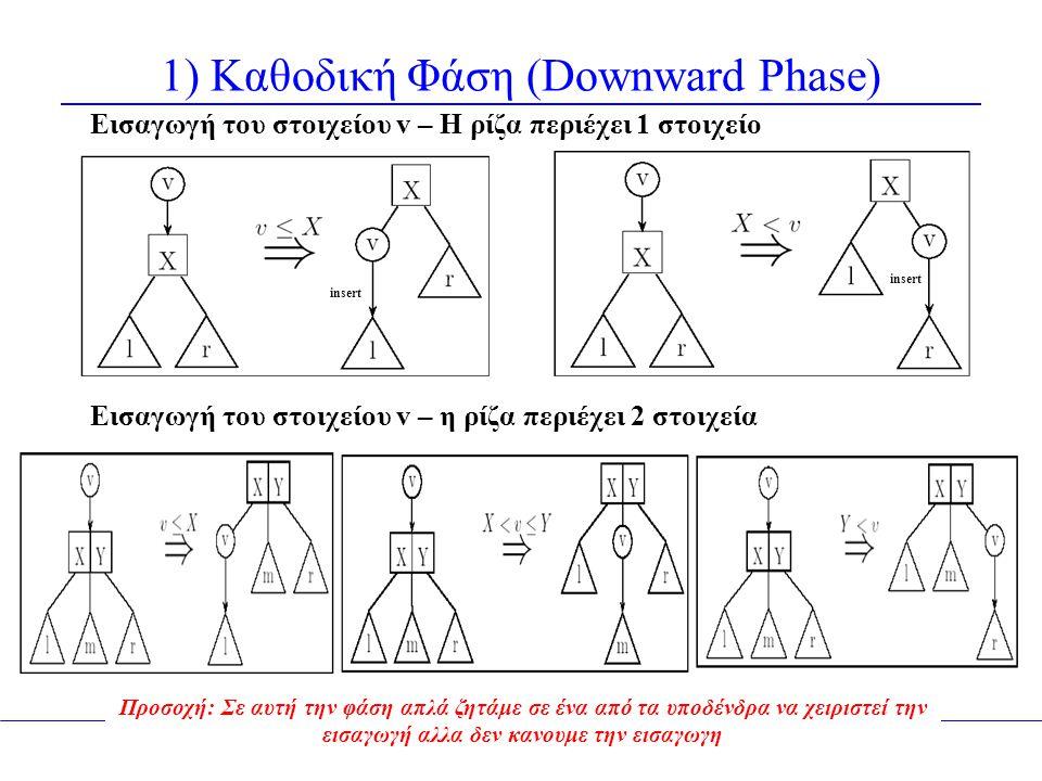 1) Καθοδική Φάση (Downward Phase) Εισαγωγή του στοιχείου v – Η ρίζα περιέχει 1 στοιχείο Εισαγωγή του στοιχείου v – η ρίζα περιέχει 2 στοιχεία Προσοχή: Σε αυτή την φάση απλά ζητάμε σε ένα από τα υποδένδρα να χειριστεί την εισαγωγή αλλα δεν κανουμε την εισαγωγη insert