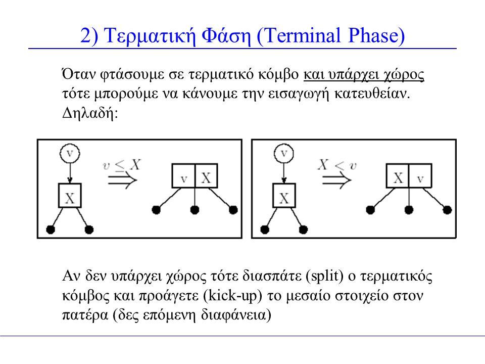 2) Τερματική Φάση (Terminal Phase) Όταν φτάσουμε σε τερματικό κόμβο και υπάρχει χώρος τότε μπορούμε να κάνουμε την εισαγωγή κατευθείαν. Δηλαδή: Αν δεν