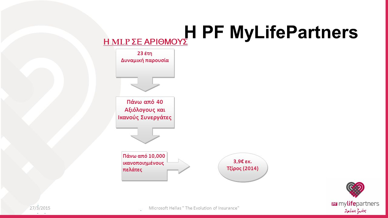 : H PF MyLifePartners 23 έτη Δυναμική παρουσία 23 έτη Δυναμική παρουσία Πάνω από 40 Αξιόλογους και Ικανούς Συνεργάτες 3,9€ εκ.