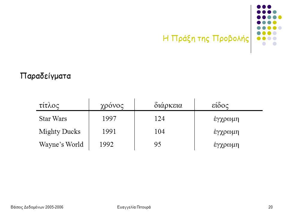 Βάσεις Δεδομένων 2005-2006Ευαγγελία Πιτουρά20 Η Πράξη της Προβολής Παραδείγματα τίτλος χρόνοςδιάρκειαείδος Star Wars 1997 124 έγχρωμη Mighty Ducks 1991 104 έγχρωμη Wayne's World 1992 95 έγχρωμη